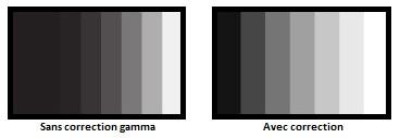 correction gamma d'un écran
